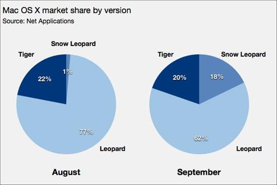 Snow Leopard 18%